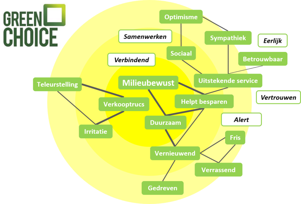 Merkassociaties Greenchoice