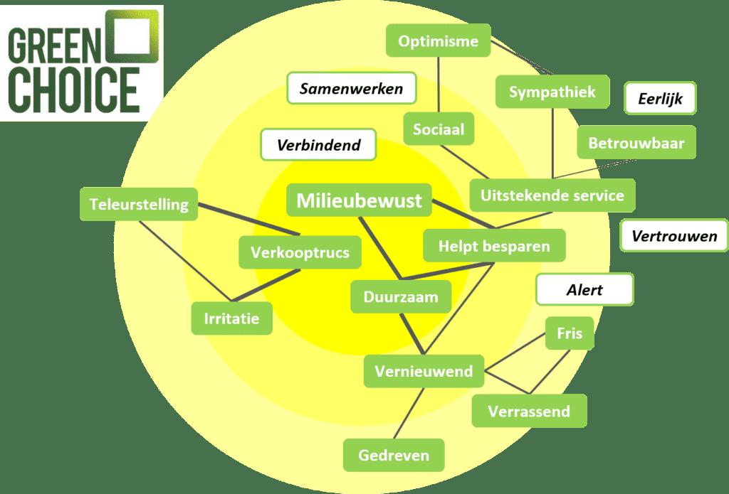 Merkassociaties Greenchoice